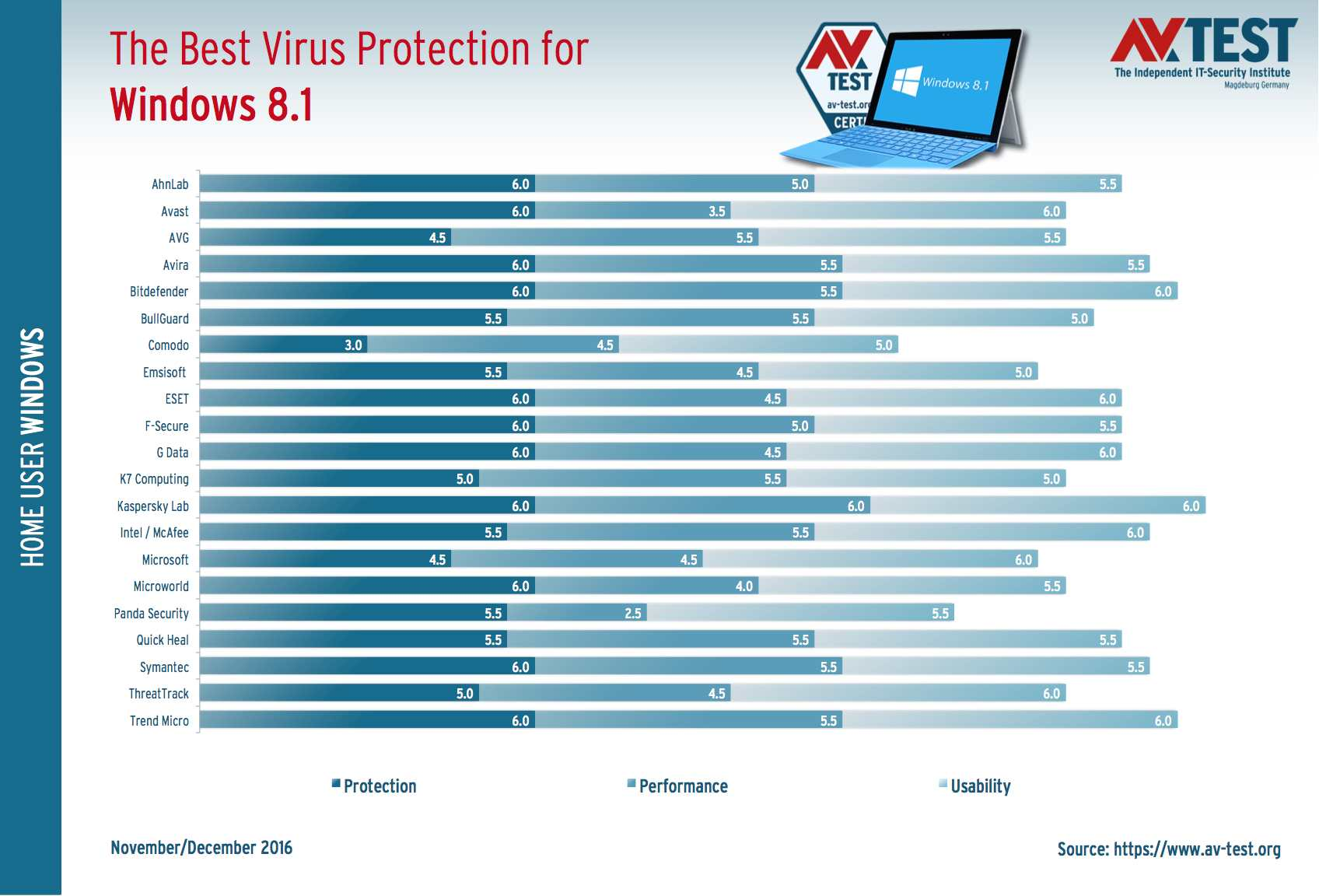 Here Are The Apps Offering The Best Virus Protection For Windows 8 1 Malwaretips Community