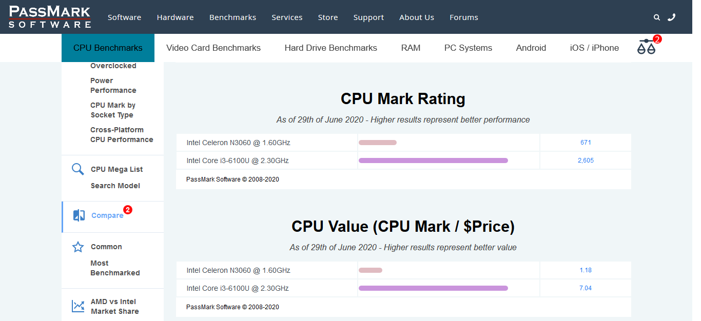Intel Celeron N3060 1.60GHz vs Intel Core i3-6100U 2.30GHz [cpubenchmark.net] by PassMark Soft...png