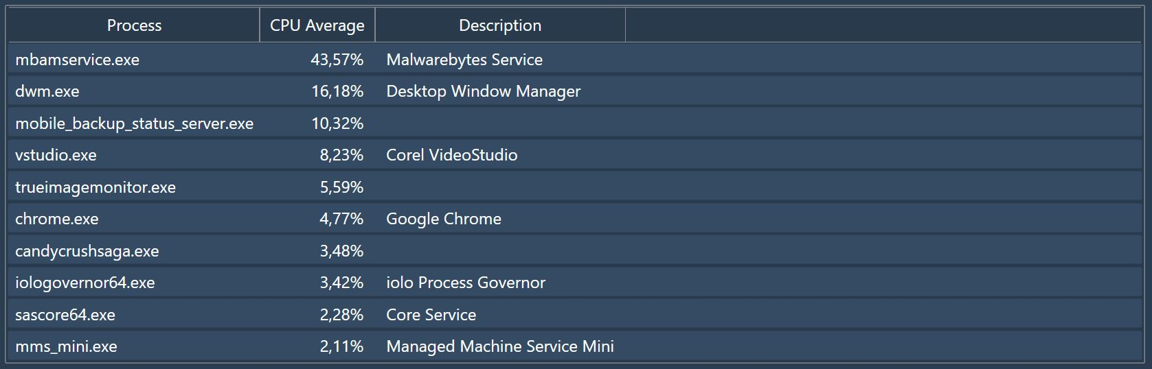 Malwarebytes CPU usage.JPG