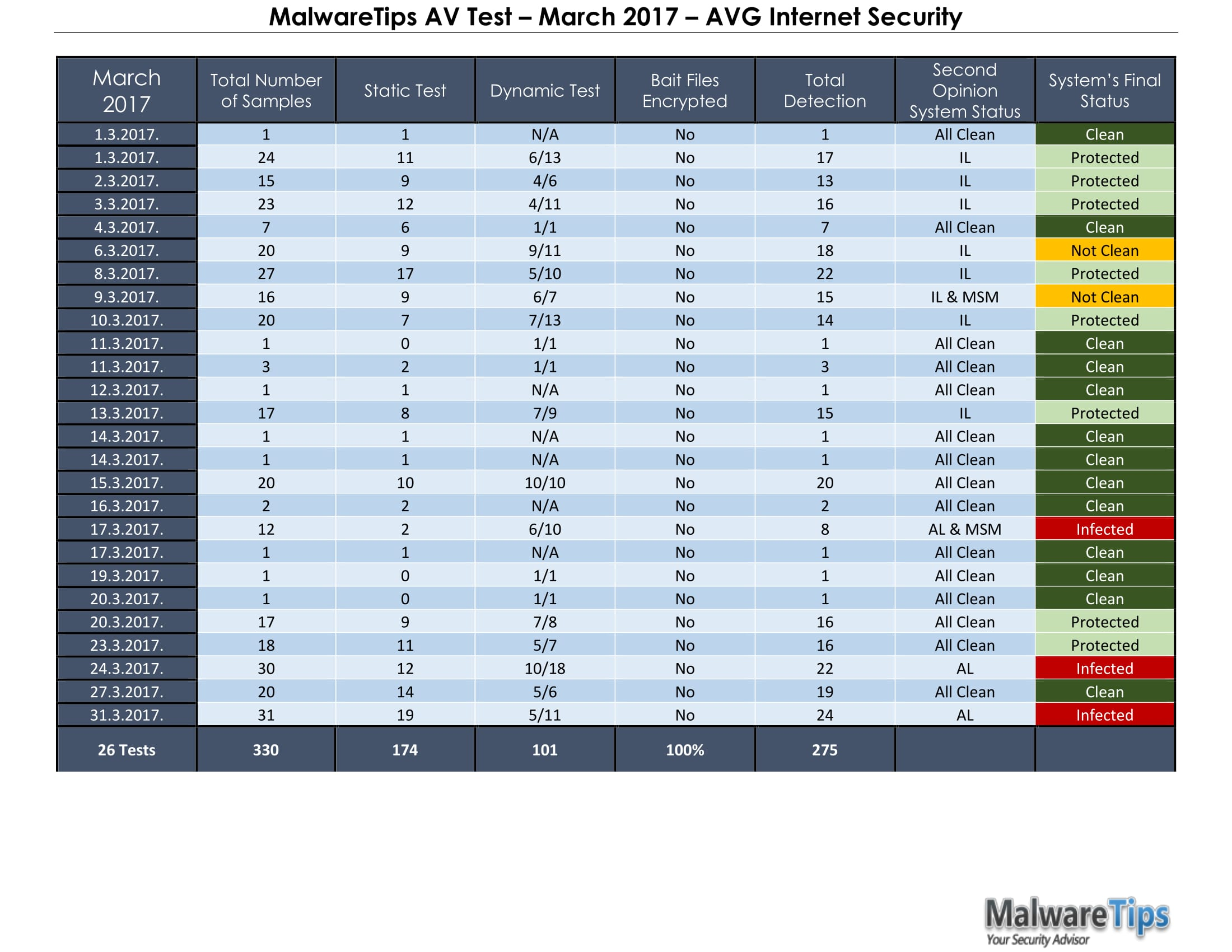 MalwareTips AV Test – March 2017 – AVG Internet Security-1.jpg
