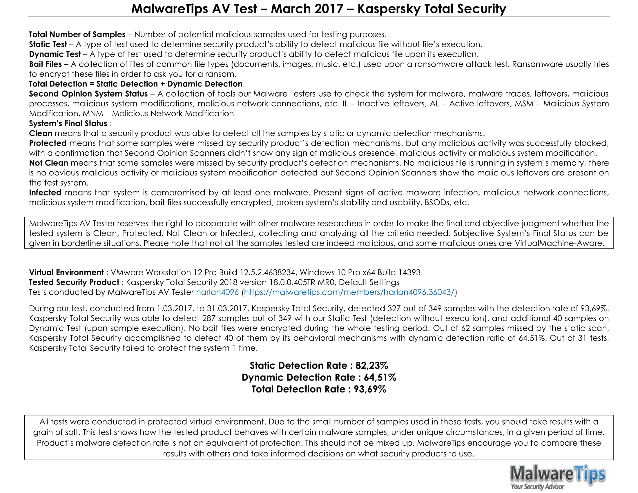 MalwareTips AV Test – March 2017 – Kaspersky Total Security-2.jpg
