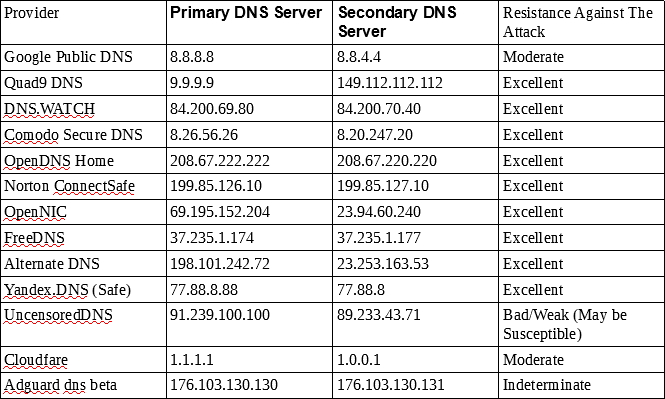 Q&A - DNS Spoofability Test of Some Well-known Public DNS