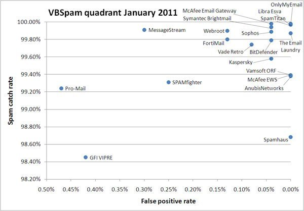 Anti Spam Test – Virus Bulletin [January 2011 edition]