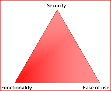 Security Triangle.png