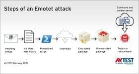 0221_Emotet_attacke_ablauf_en.jpg